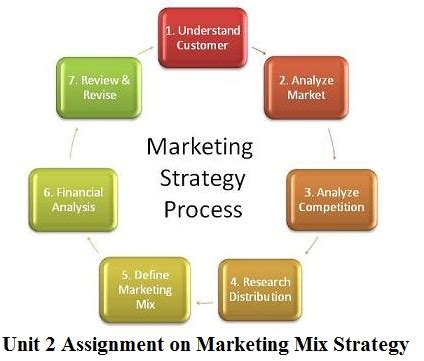 Marketing strategy thesis introduction